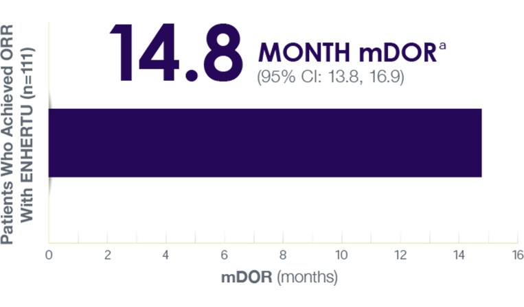 Bar chart depicting 14.8 months median duration of response (95% CI: 13.8, 16.9) in ENHERTU patients who achieved an overall response rate (n=111)